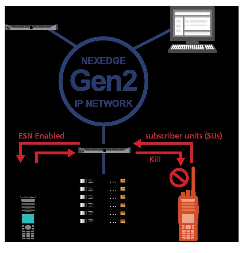 NEXEDGE | Gen2 • Kenwood Comms